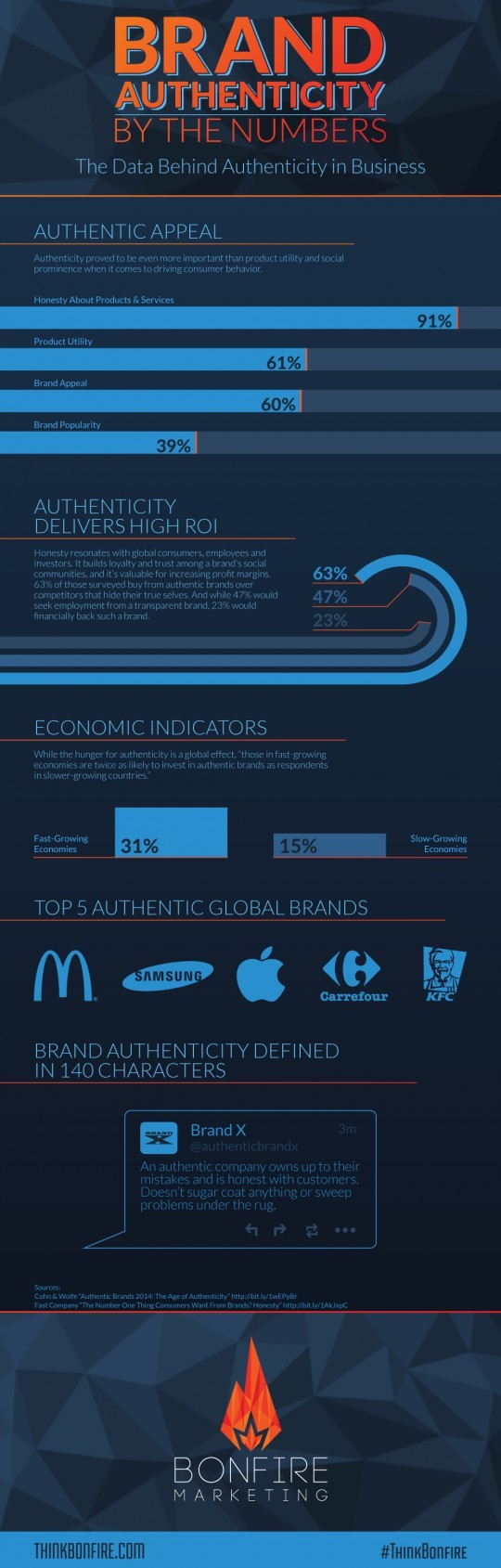 brand-authenticity-by-the-numbers-infographic