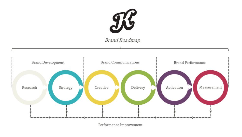 katapult_brand_building_roadmap_methodology.jpg