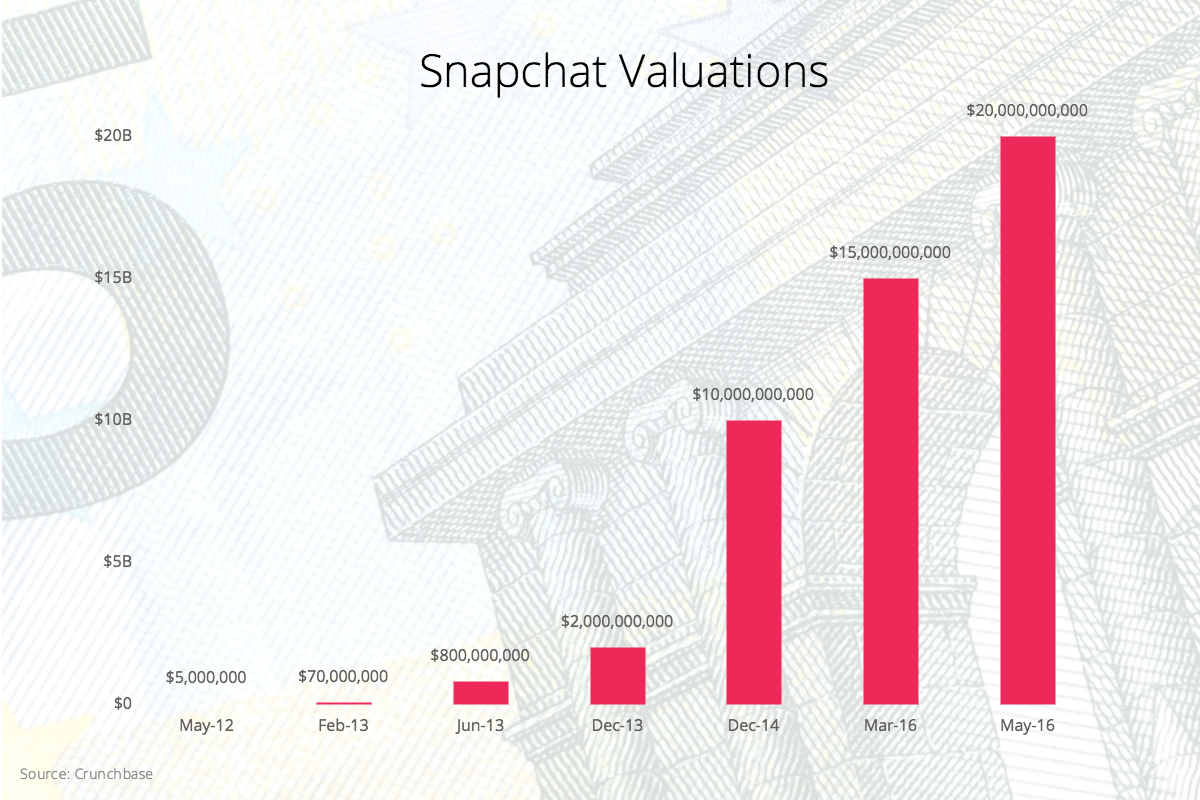 snapchat-valuation-over-time-4.png